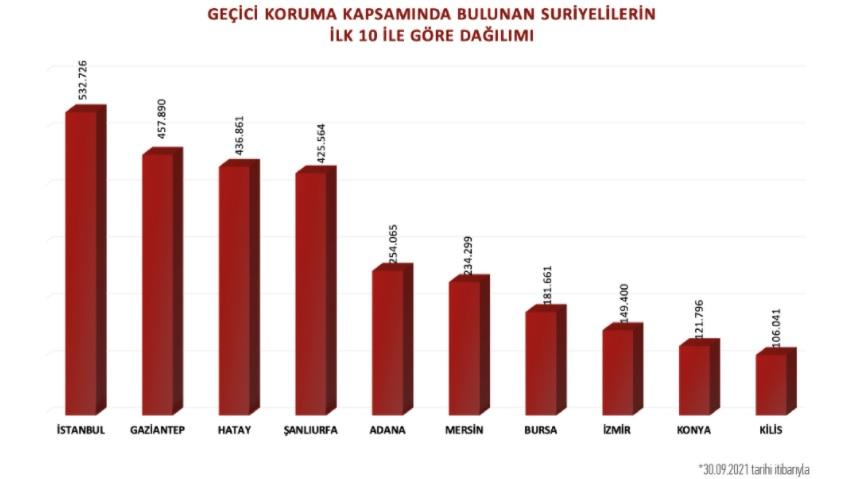تركيا تكـ.ـشف عن عدد السوريين لديها تحت بند الكملك وتبين عدد المجنـ.ـسين منهم